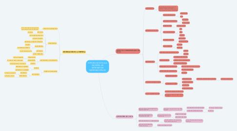 Mind Map: INTRODUCCIÓN A LA GESTIÓN DE SISTEMAS DE INFORMACIÓN (SI)