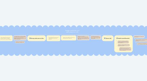 Mind Map: Menjaga keselamatan akal dalam pengurusan islam