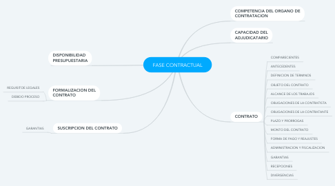 Mind Map: FASE CONTRACTUAL