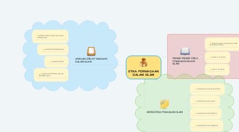 Mind Map: ETIKA PERNIAGAAN DALAM ISLAM