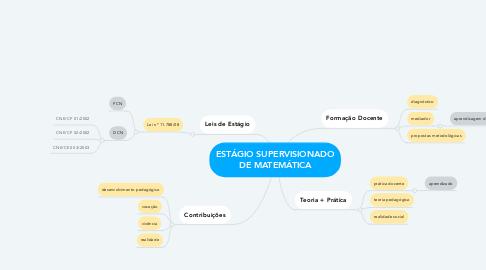 Mind Map: ESTÁGIO SUPERVISIONADO DE MATEMÁTICA