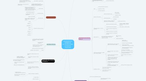 Mind Map: LINEAMIENTOS  GENERALES  DE POLÍTICA PARA  LA POLICÍA  NACIONAL