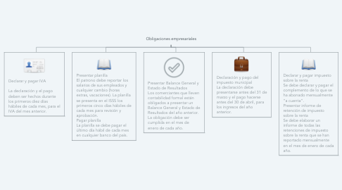 Mind Map: Obligaciones empresariales