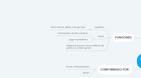 Mind Map: CONGRESO DE LA REPUBLICA