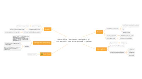 Mind Map: El ecosistema: componentes e interrelaciones: En el tiempo, sucesión, autorregulación y regresión