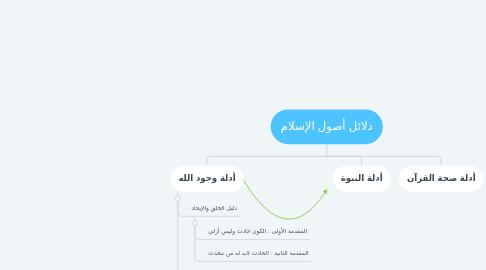 Mind Map: دلائل أصول الإسلام