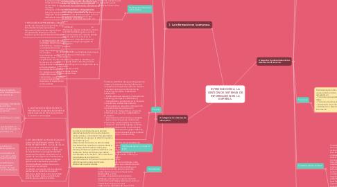 Mind Map: INTRODUCCIÓN A LA GESTIÓN DE SISTEMAS DE INFORMACIÓN EN LA EMPRESA.