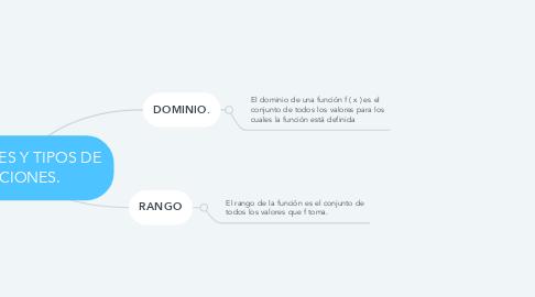 Mind Map: FUNCIONES Y TIPOS DE FUNCIONES.