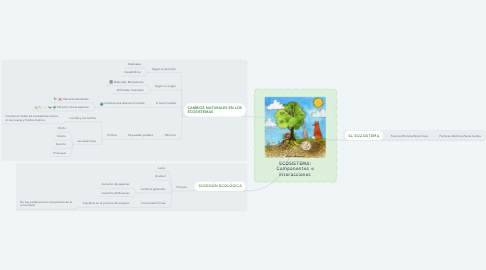 Mind Map: ECOSISTEMA: Componentes e interacciones