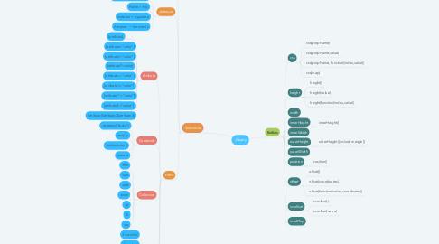Mind Map: JQuery