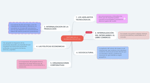Mind Map: FACTORES DE LA GLOBALIZACIÓN ACTUAL