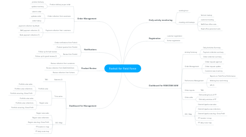 Mind Map: Fosholi for Field Force