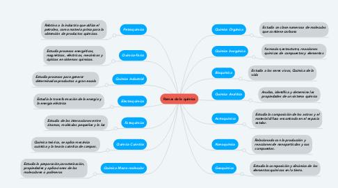 Mind Map: Ramas de la química
