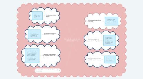 Mind Map: Método de valuación por puntos (point rating)