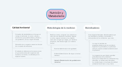 Mind Map: Medicion de la Calidad Ambiental
