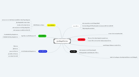 Mind Map: ฐานข้อมูลกิจกรรม