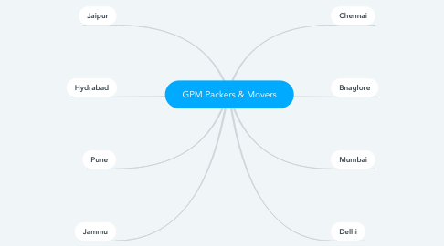 Mind Map: GPM Packers & Movers