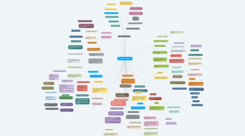 Mind Map: Desarrollo sustentable