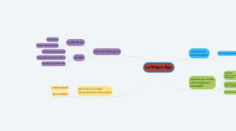 Mind Map: Le Moyen-Âge