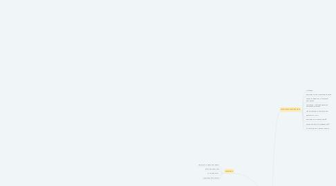 Mind Map: Аутсорсинговый Контакт -центр