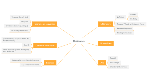 Mind Map: Renaissance