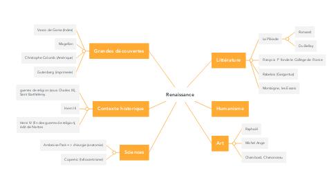 Mind Map: Renaissance