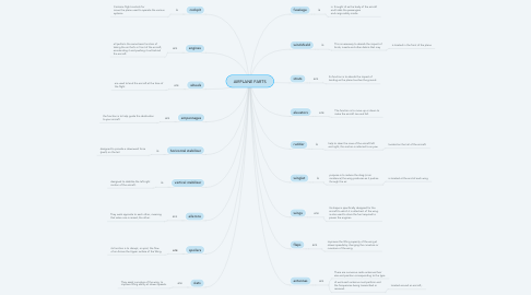 Mind Map: AIRPLANE PARTS