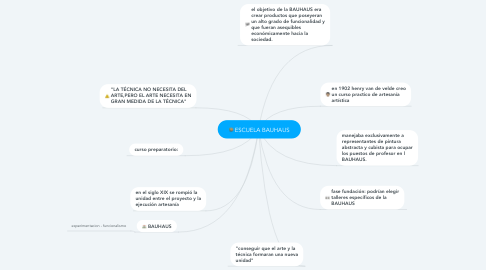 Mind Map: ESCUELA BAUHAUS