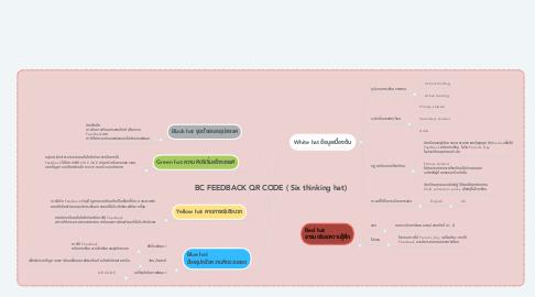 Mind Map: BC FEEDBACK QR CODE ( Six thinking hat)