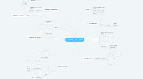 Mind Map: LOS PARTIDOS POLÍTICOS