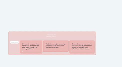 Mind Map: CATEGORIAS GRAMATICALES.