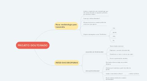 Mind Map: PROJETO DOUTORADO