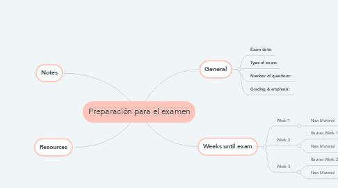 Mind Map: Preparación para el examen