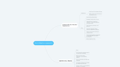Mind Map: PSICOTERAPIA HUMANISTA