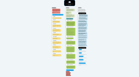 Mind Map: SUSTANTIVO, ADJETIVO Y ADVERBIO