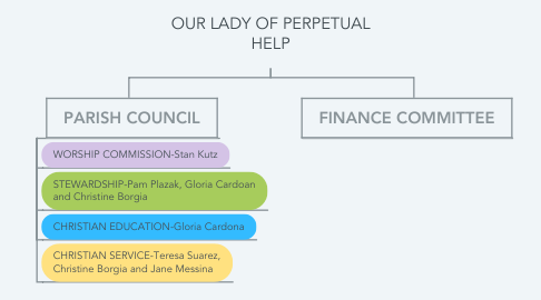 Mind Map: OUR LADY OF PERPETUAL HELP