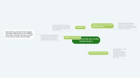 Mind Map: COMUNICACIÓN EN LA ERA TECNOLÓGICA
