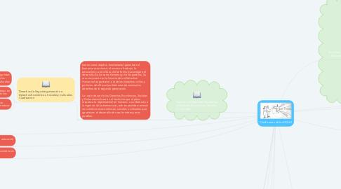 Mind Map: Clasificación de los DDHH