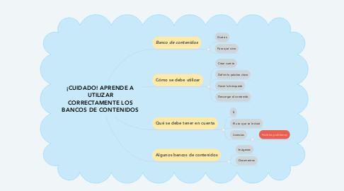 Mind Map: ¡CUIDADO! APRENDE A UTILIZAR CORRECTAMENTE LOS BANCOS DE CONTENIDOS