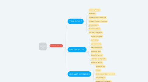 Mind Map: DISEÑO CURRICULAR (PROVINCIA DE CÓRDOBA)