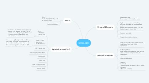 Mind Map: Ideal Job