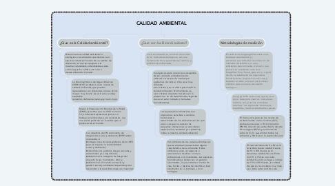 Mind Map: CALIDAD AMBIENTAL