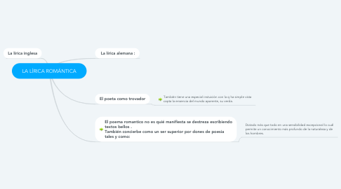 Mind Map: LA LÍRICA ROMÁNTICA