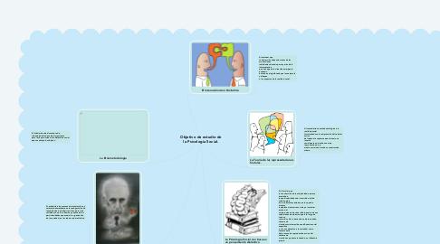 Mind Map: Objetivo de estudio de la Psicología Social.