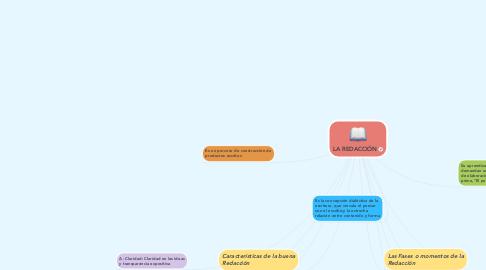 Mind Map: LA REDACCIÓN