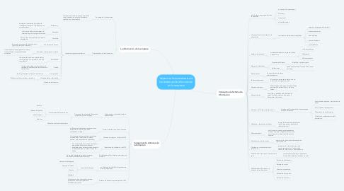Mind Map: Aspectos fundamentals de los sistemas de informacion en la empresa