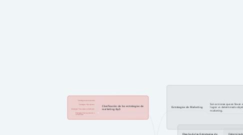 Mind Map: Las Estrategias de Marketing