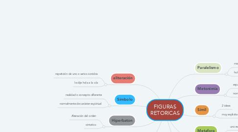 Mind Map: FIGURAS RETORICAS