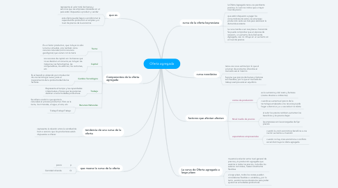 Mind Map: Oferta agregada