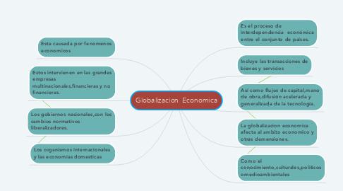 Mind Map: Globalizacion  Economica